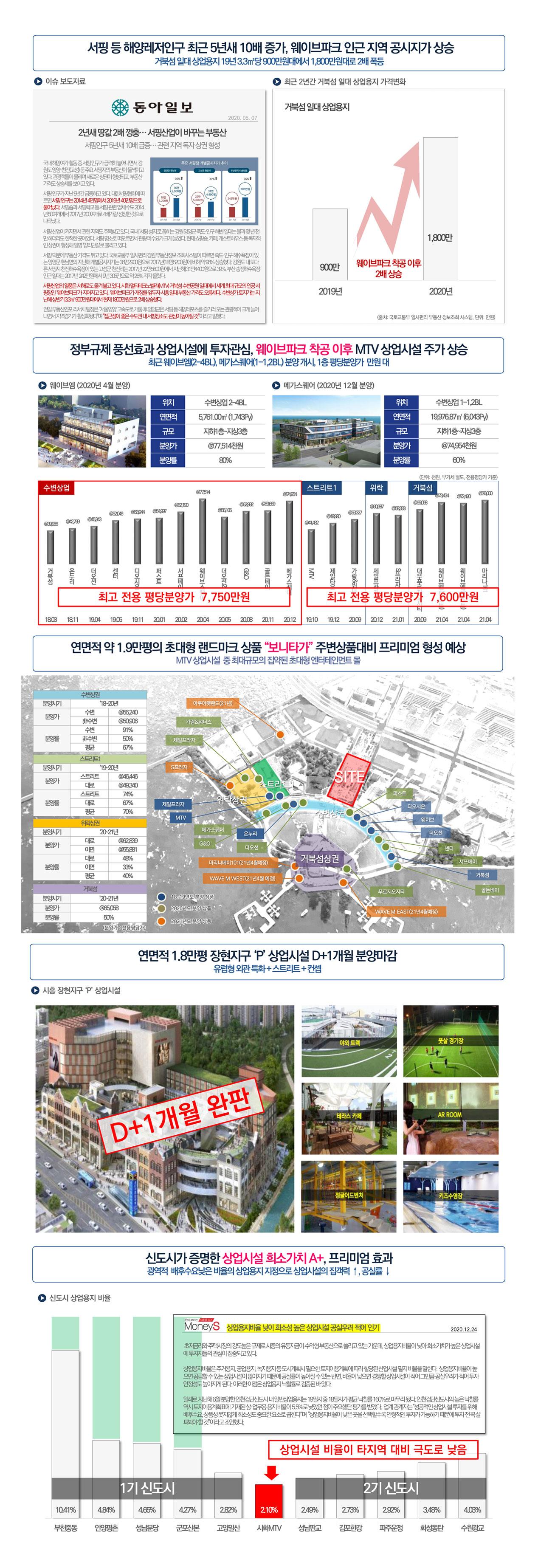시흥-MTV-거북섬-보니타가-비교분석.jpg